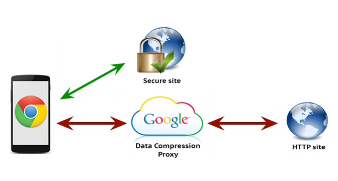 Data Compression On Chrome