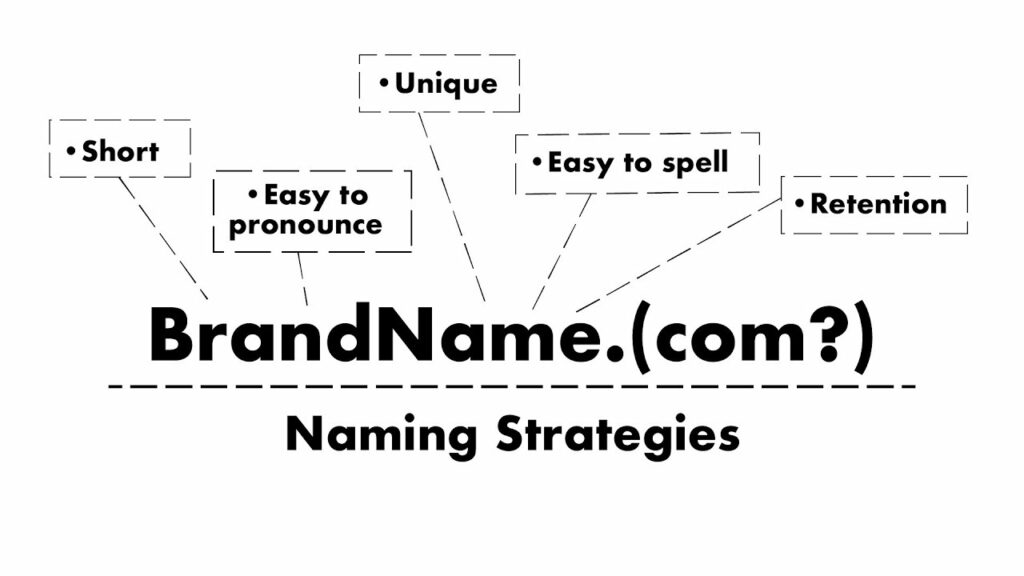 Strategies for Choosing a Clothing Brand Name